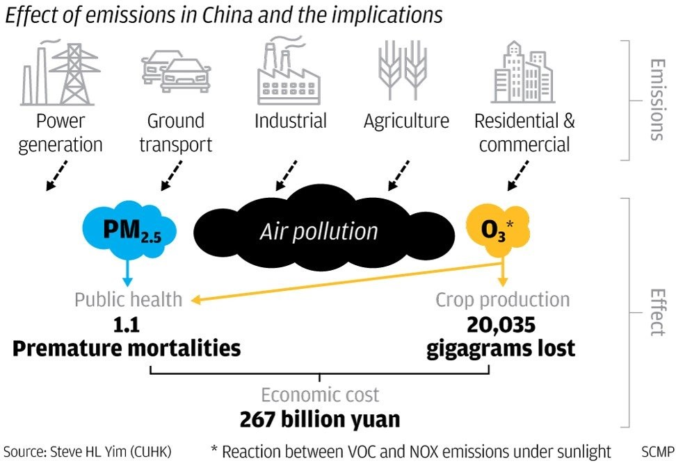 effect of emission in china