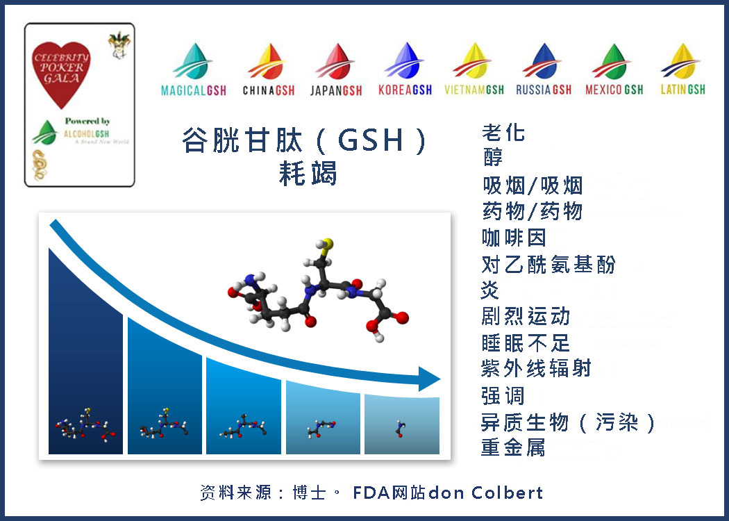Gluthione GSH Depleted By
